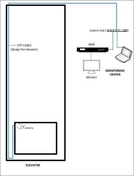 installing cctv cameras in elevators